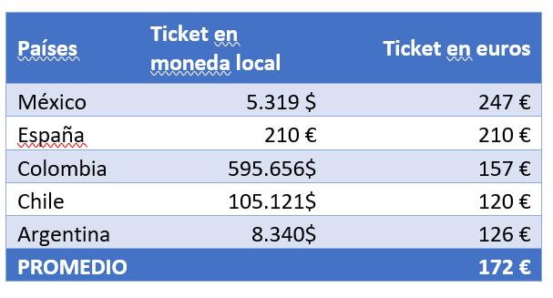 México y España liderarán el ticket promedio en BlackFriday