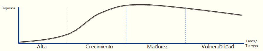 El ciclo de vida del cliente, cvc, y las herramientas para actuar sobre el mismo