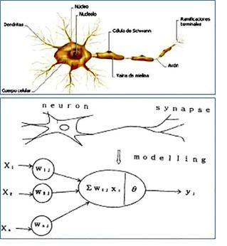 Hagámoslo fácil: Deep Learning y Redes convolucionales