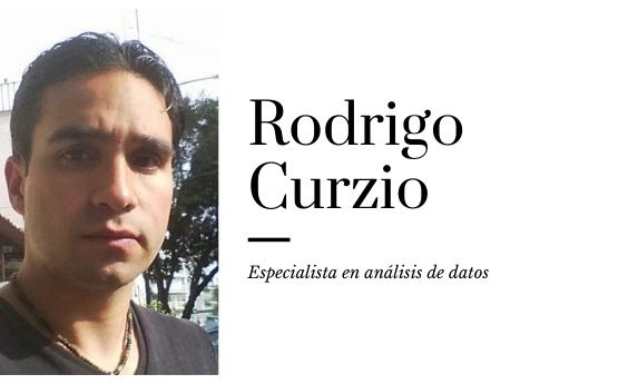 Rodrigo Curzio, analista de datos