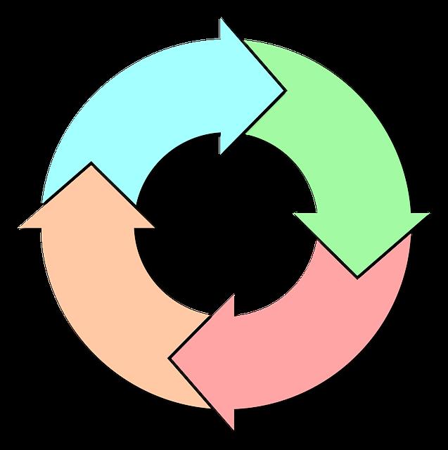 Plan de mejora continua. El círculo de Deming